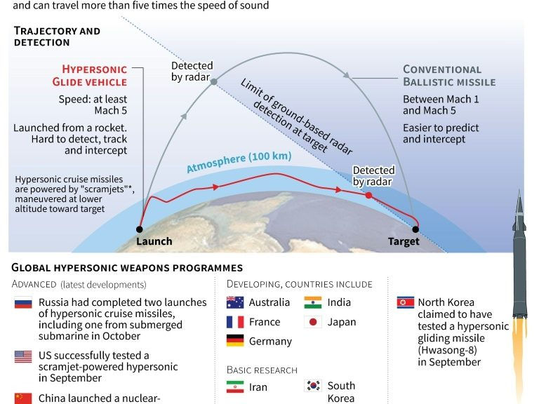 US conducts 'successful' test of hypersonic missile technology