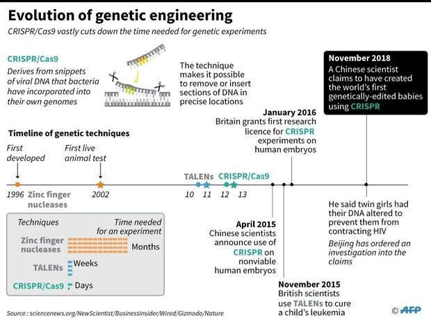 Fact file on the development of the CRISPr gene-editing technique