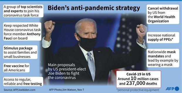 Biden's anti-pandemic strategy
