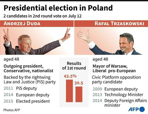 Second round vote in Polish presidential elections