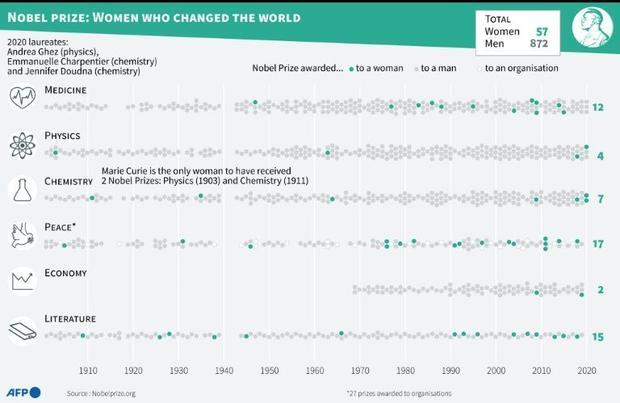 Nobel Prize: Women who changed the world