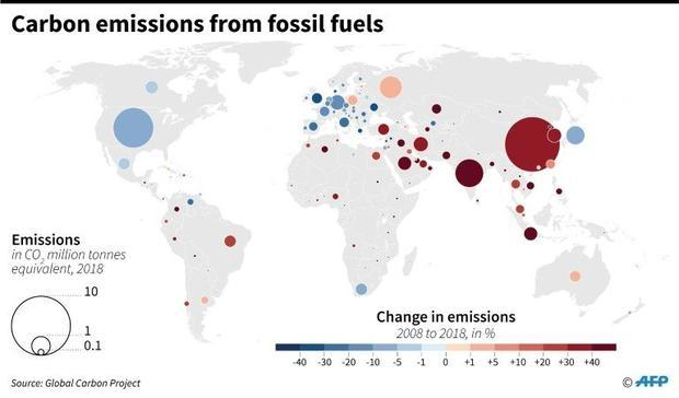 Carbon emissions from fossil fuels