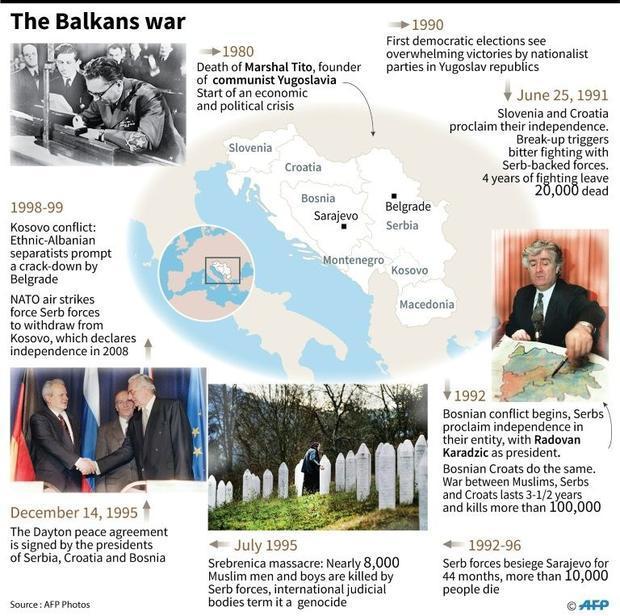 The Balkans war