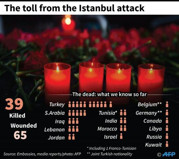 The toll from the Istanbul attack