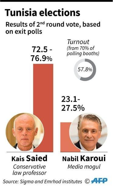 Results of the second round of Tunisian presidential elections based on exit polls