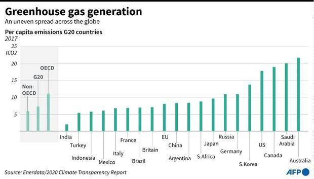 Chart showing per capita greenhouse gas emissions in G20 countries in 2017.