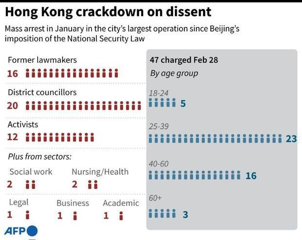 Hong Kong crackdown on dissent