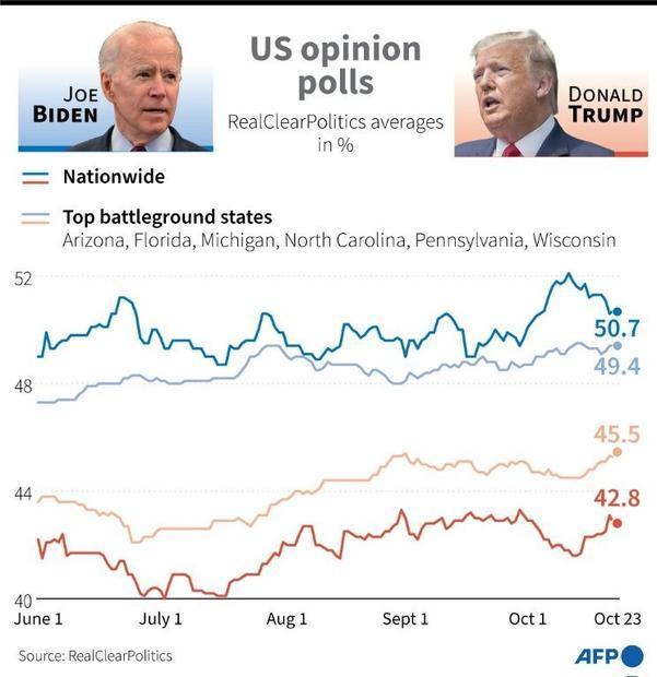 US opinion polls
