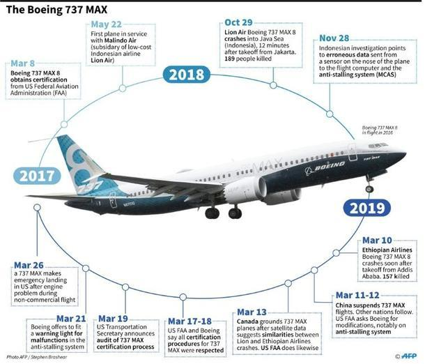 Chronology: the Boeing 737 MAX aircraft since its certification in 2017.