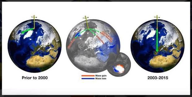 This shows the changing direction of the North Pole.
