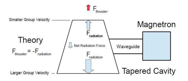 From Tajmar s Propulsion and Energy Forum paper  co-authored by G. Fiedler