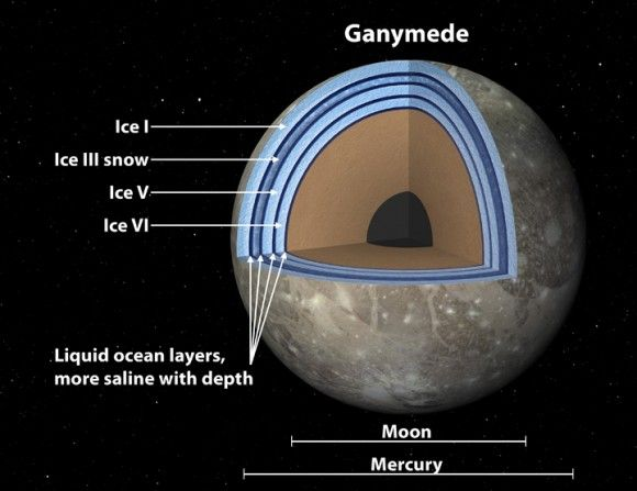 Jupiter s moon Ganymede  the largest in the solar system  has layered ocean subsurface which may ind...