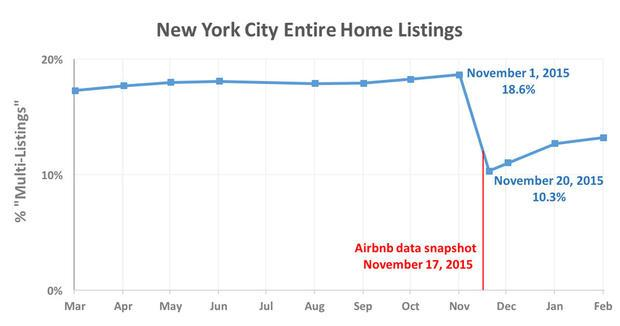 Over a thousand New York listings removed from Airbnb website before the company took a snapshot it ...