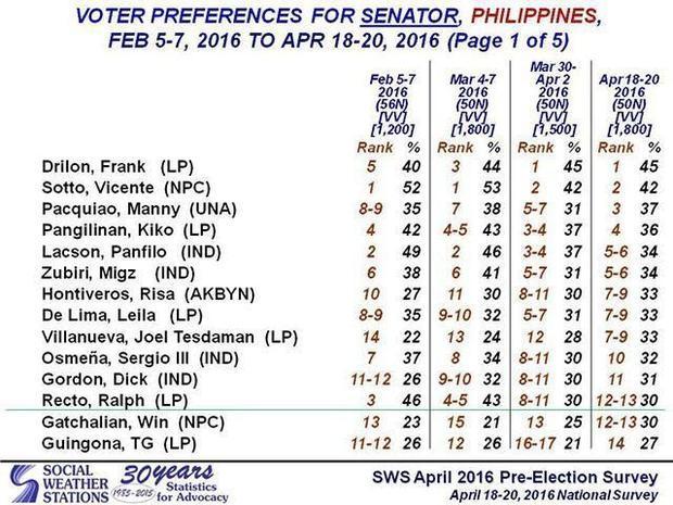 SWS senatorial survey ranking  April 18-20  2016