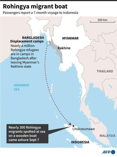 Rohingya migrant boat