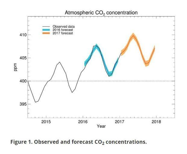 Met Office - Observed and forecast CO2 concentrations.