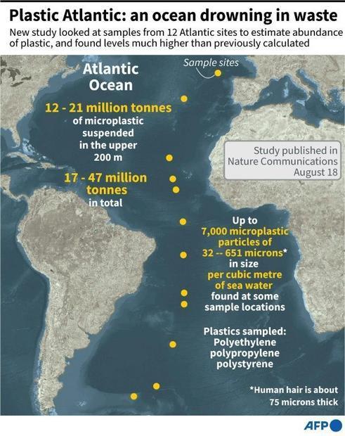 Plastic Atlantic