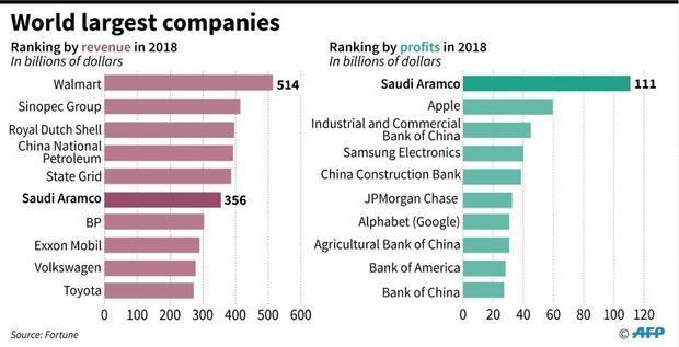 World's largest companies