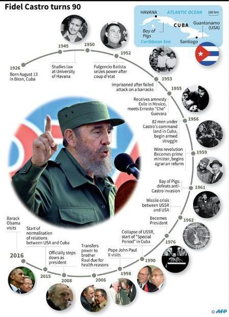Fidel Castro celebrates his 90th birthday