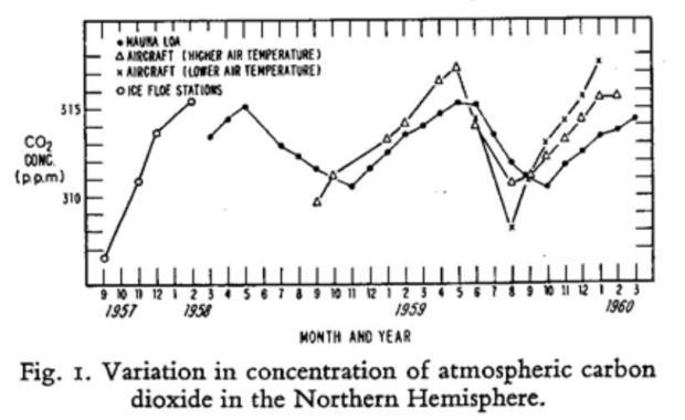 Image of Keeling Curve published in Tellus  1960.