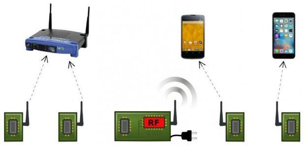 In Passive Wi-Fi  power-intensive functions are handled by a single device plugged into the wall. Pa...