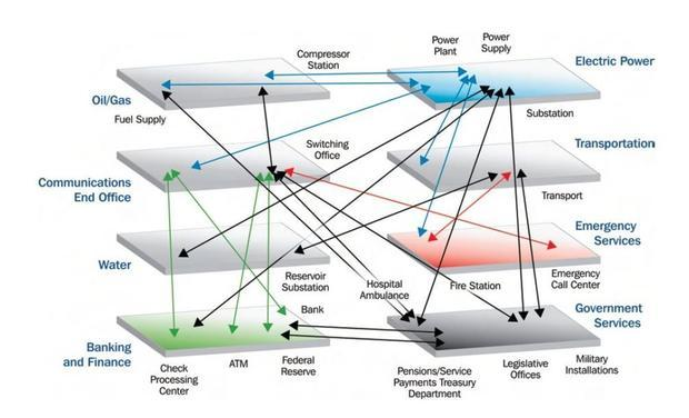 A web of interdependencies makes the modern economy especially sensitive to solar storms.