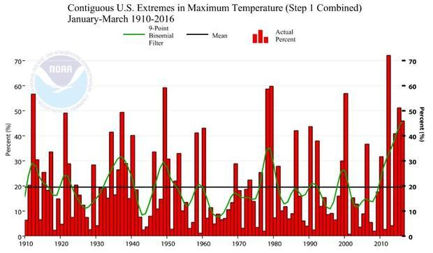 The U.S. Climate Extremes Index documents the area of the contiguous United States (or a region ther...